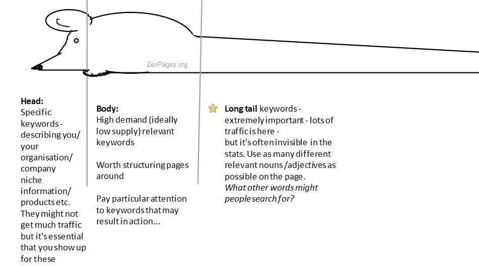 SEO keywords infographic